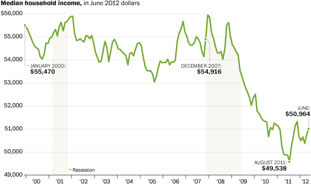 Income decreases Under Obama
