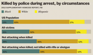police kill more whites