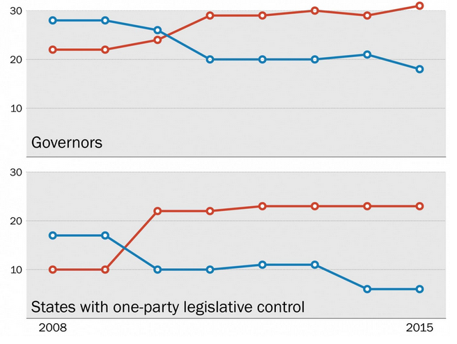 democrta republican statistics democrats losing